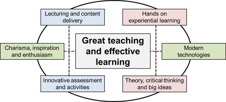 flow diagram of effective teaching