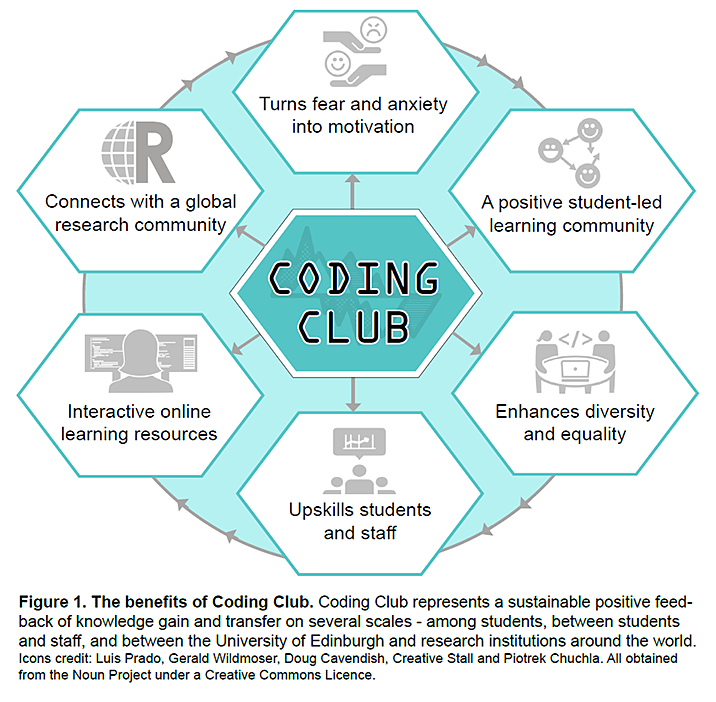 coding-club-benefits