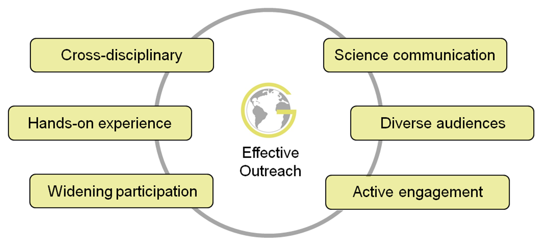 The six elements of effective outreach: cross-disiplinary; hands-on experience; widenining participation; science communication; diverse audiences; active engagement