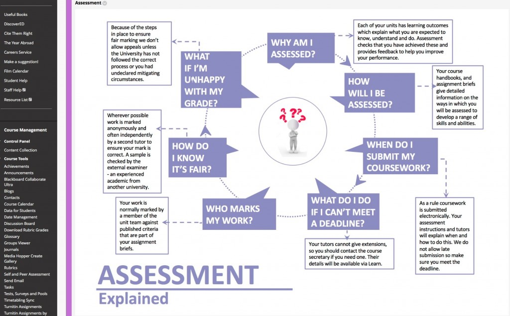 assessment explained