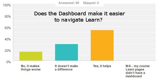 dashboard navigate