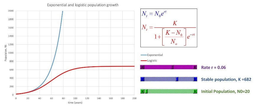 Figure 4- A Simple Toybox tool to illustrate two different types of population growth - this was assembled during a lunchtime break ... that's all the time and brainpower it takes!