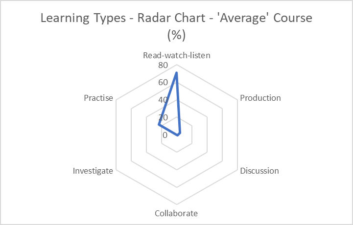 Spider chart plotting an 'average' course's content against the six ABC learning activity types.