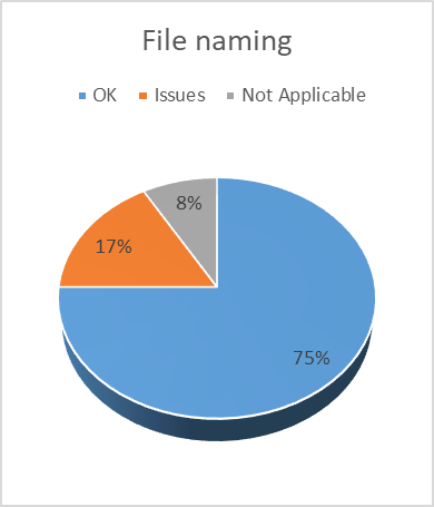 Pie chart showing the number of items identified which have no issues with file naming, some issues, or where this was not applicable