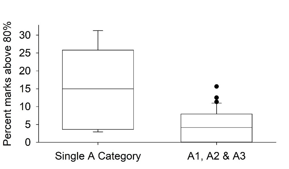 picture of a bar graph