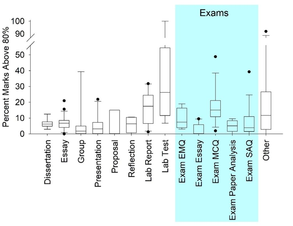 Picture of bar graph